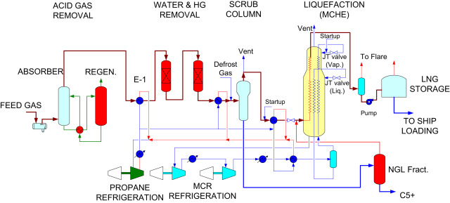 [SCHEMATICS_4CA]  Liquefied Natural Gas Process - an overview | ScienceDirect Topics | Process Flow Diagram Lng Plant |  | ScienceDirect.com