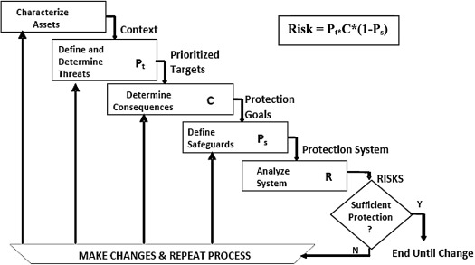 Lng Safety And Security Aspects Sciencedirect