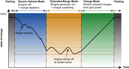extended range electric vehicle - an overview