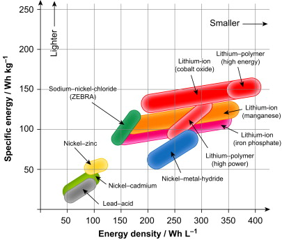 battery electric vehicle - an overview | ScienceDirect Topics