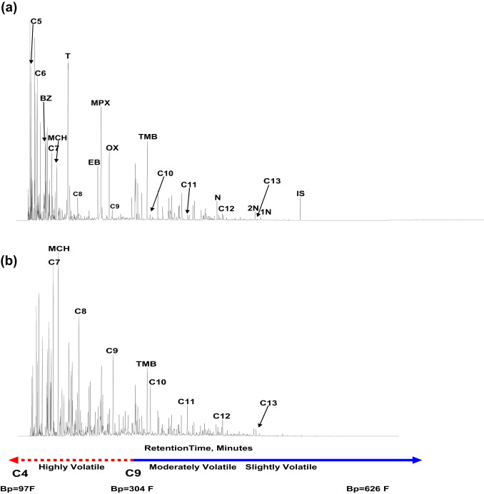 Hydrocarbon Fingerprinting Methods - ScienceDirect