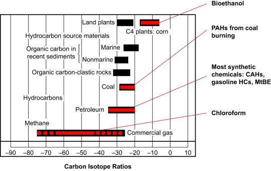 Application of Stable Isotopes and Radioisotopes in