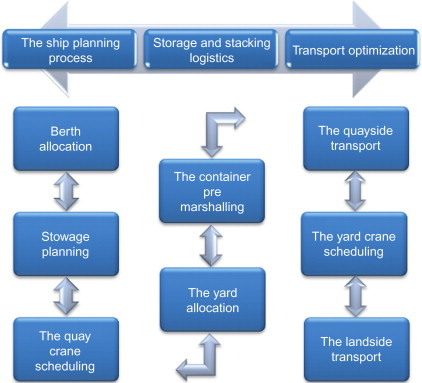 Intermodal Transport - an overview | ScienceDirect Topics