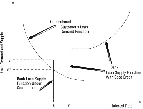 Off-Balance Sheet Banking and Contingent Claims Products