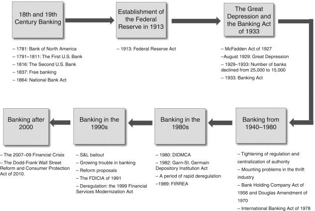 1933 Banking Act