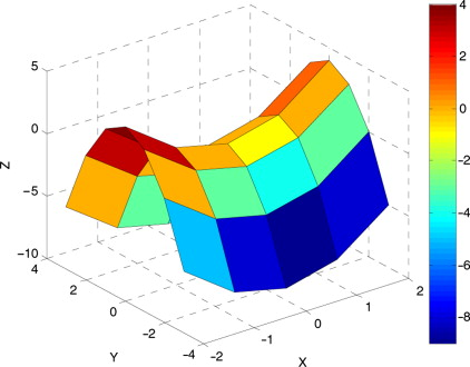 Plot Function - an overview | ScienceDirect Topics