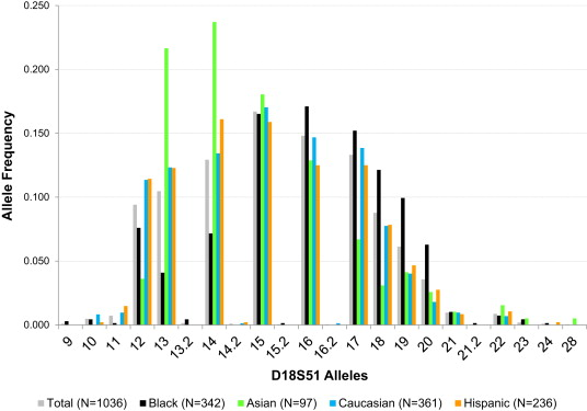 allele frequency an overview sciencedirect topics
