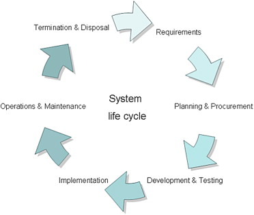System Life Cycle - an overview | ScienceDirect Topics
