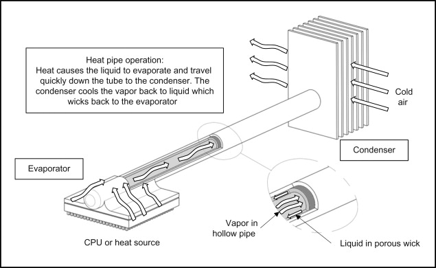 sign in to download full-size image  figure 9 21  heat pipe schematic