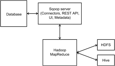 Hadoop Ecosystem - an overview | ScienceDirect Topics