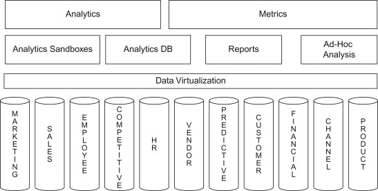 Integration Architecture - an overview | ScienceDirect Topics