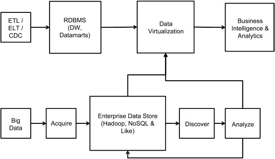 Data Virtualization - an overview | ScienceDirect Topics