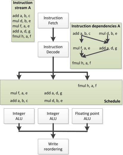 Out-of-Order Execution - an overview | ScienceDirect Topics