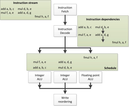 Instruction-Level Parallelism - an overview | ScienceDirect Topics