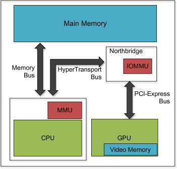 Modern Operating System - an overview | ScienceDirect Topics