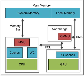 System on a Chip - an overview | ScienceDirect Topics