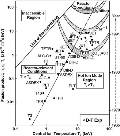 Ion Temperature