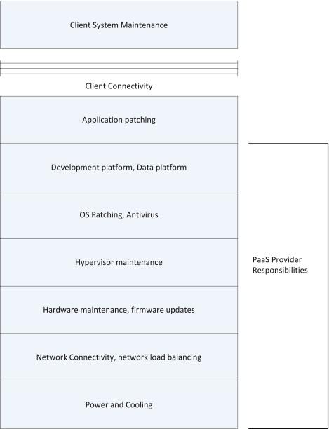 Development Platform - an overview | ScienceDirect Topics