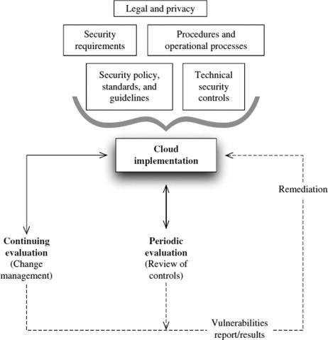 Control Matrix - an overview | ScienceDirect Topics