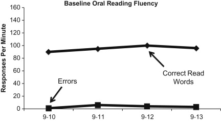 Reading Fluency - an overview | ScienceDirect Topics