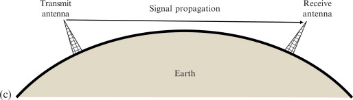 Radio Communication Equipment - an overview | ScienceDirect