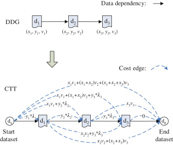 Storage Strategy - an overview | ScienceDirect Topics