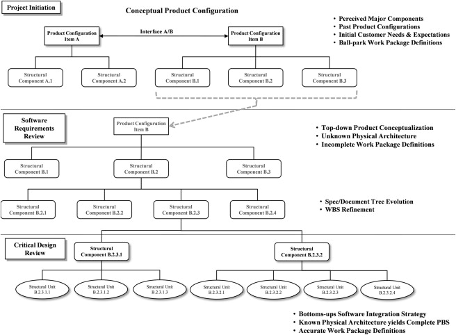 Software Configuration Item - an overview | ScienceDirect Topics