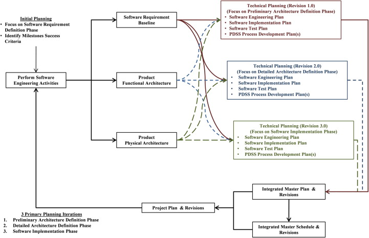 Technical Plan - an overview | ScienceDirect Topics
