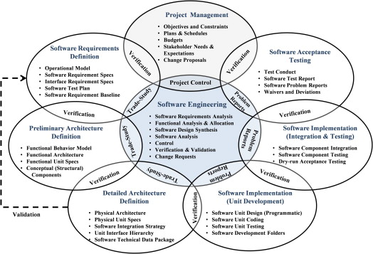 Product Architecture - an overview | ScienceDirect Topics