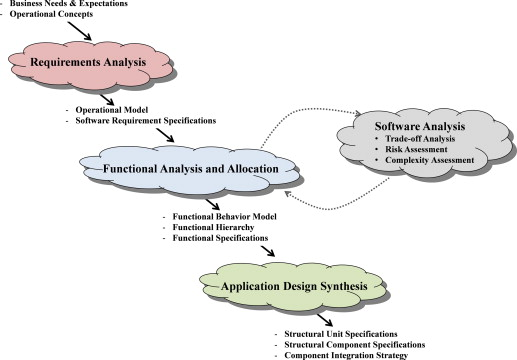 Software Product Quality An Overview Sciencedirect Topics