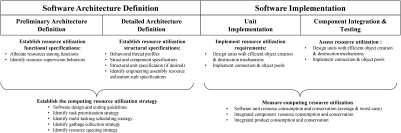 Software Design Synthesis An Overview Sciencedirect Topics