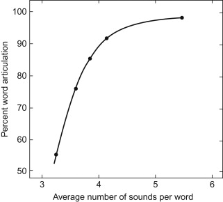 Higher-Frequency Word - an overview | ScienceDirect Topics