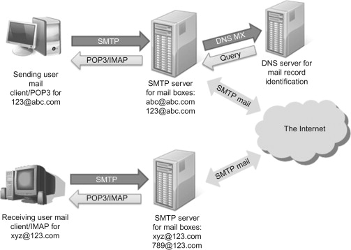 mail transfer agent - an overview | ScienceDirect Topics