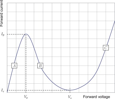 Tunnel Diode - an overview | ScienceDirect Topics