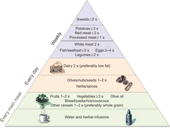 Mediterranean Diet An Overview Sciencedirect Topics
