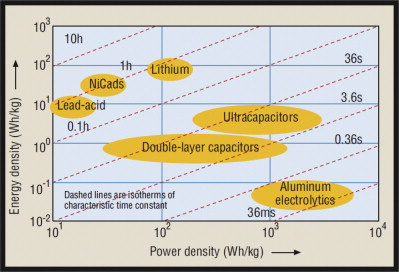 Energy Storage Device - an overview   ScienceDirect Topics