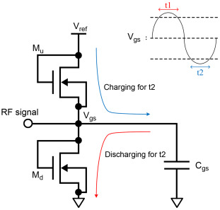 CMOS power amplifier design for cellular applications: An