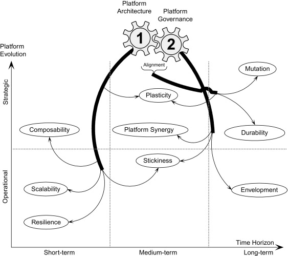 Platform Architecture - an overview | ScienceDirect Topics