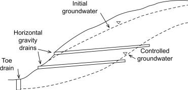 Horizontal Drain An Overview Sciencedirect Topics