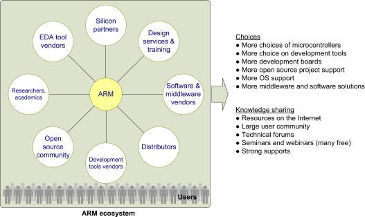 Silicon Vendor - an overview   ScienceDirect Topics