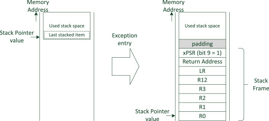 Execution Function - an overview   ScienceDirect Topics