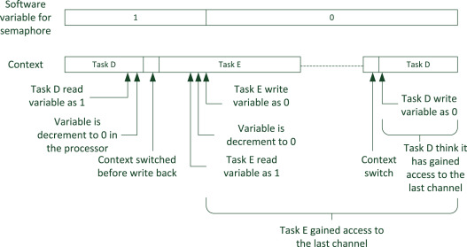 Multitasking System - an overview | ScienceDirect Topics