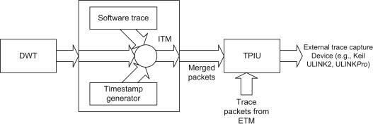 Packet Generator - an overview | ScienceDirect Topics