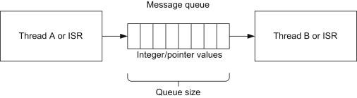 Message Queue - an overview | ScienceDirect Topics