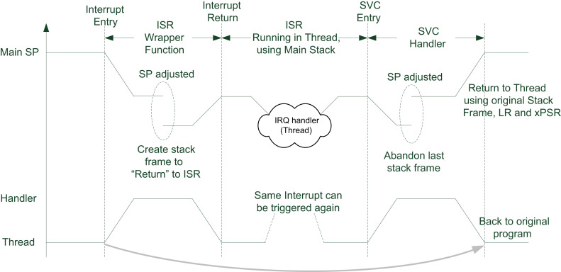 Timer Interrupt - an overview | ScienceDirect Topics