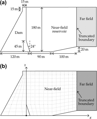Gravity Dams - an overview | ScienceDirect Topics