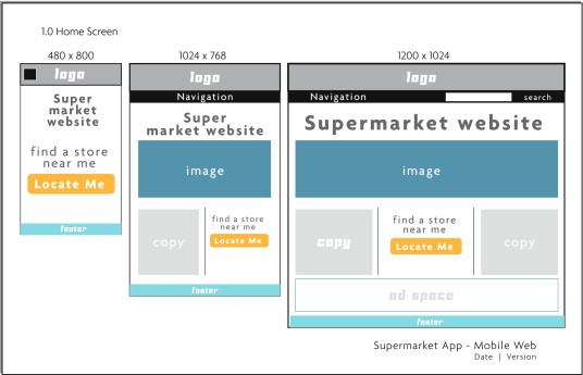 Responsive Web Design An Overview Sciencedirect Topics