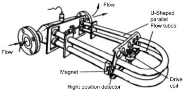 Coriolis Meter - an overview | ScienceDirect Topics