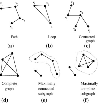 Similarity Graph - an overview | ScienceDirect Topics