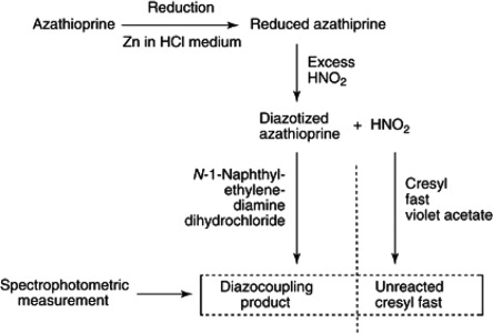 Azo Dye - an overview | ScienceDirect Topics